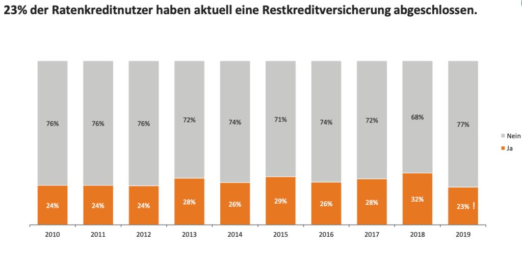 23% aller Kunden schließen eine Restschuldversicherung ab. Übersicht zeitlicher Verlauf von 2010 bis 2019