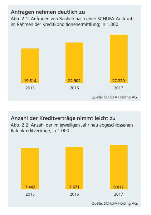 Die Anzahl der Anfragen von Banken bei der Schufa nimmt deutlich zu.