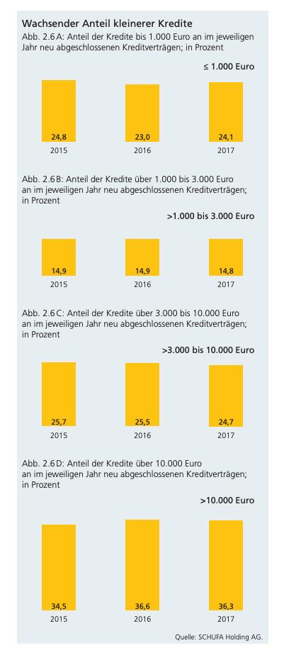 Eine Übersicht über die Aufteilung der Kredite nach Kreditsummen von 2015 bis 2017