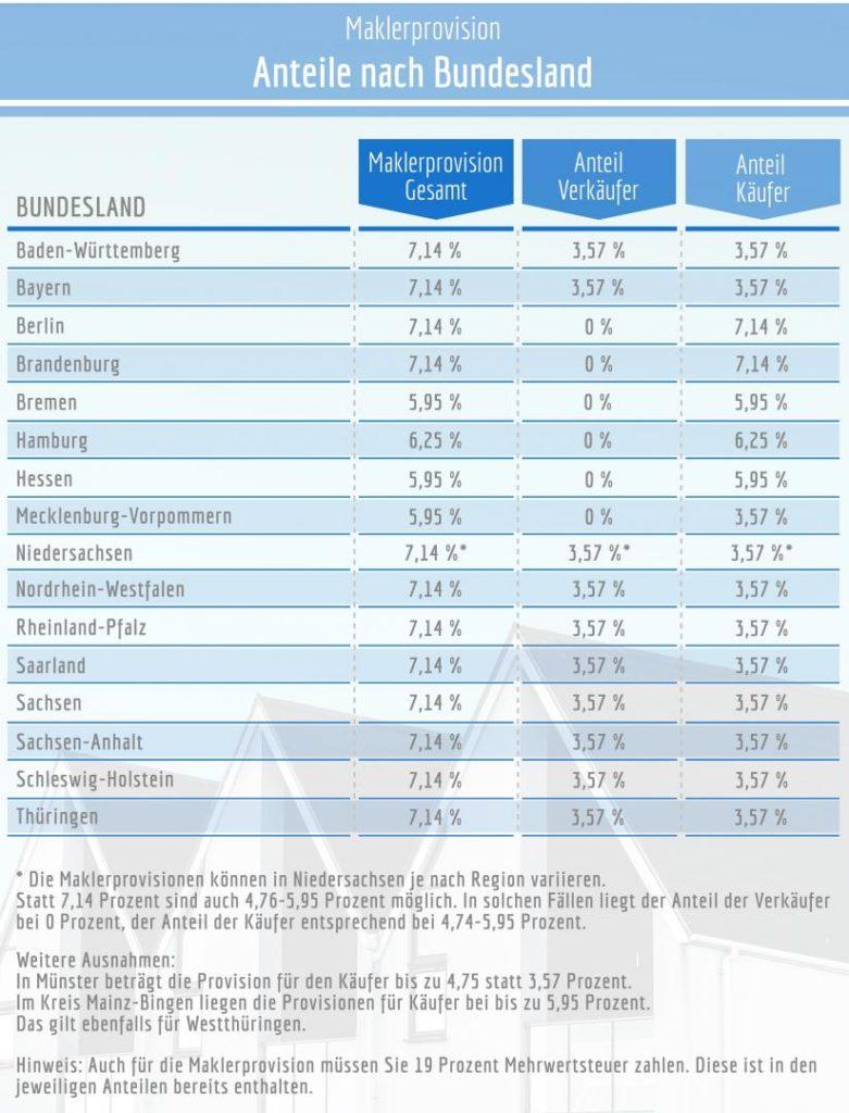 Die Aufteilung der Maklerprovision nach Bundesländern, aufgeteilt nach Anteil Käufer und Verkäufer.