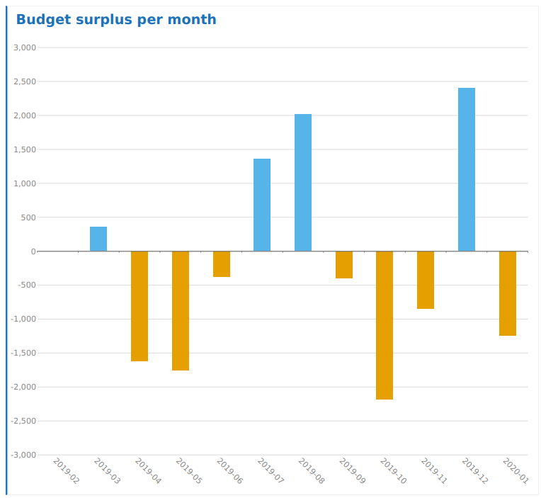 Budgetüberschuss an einem Beispielfall. Diagramm der Entwicklung