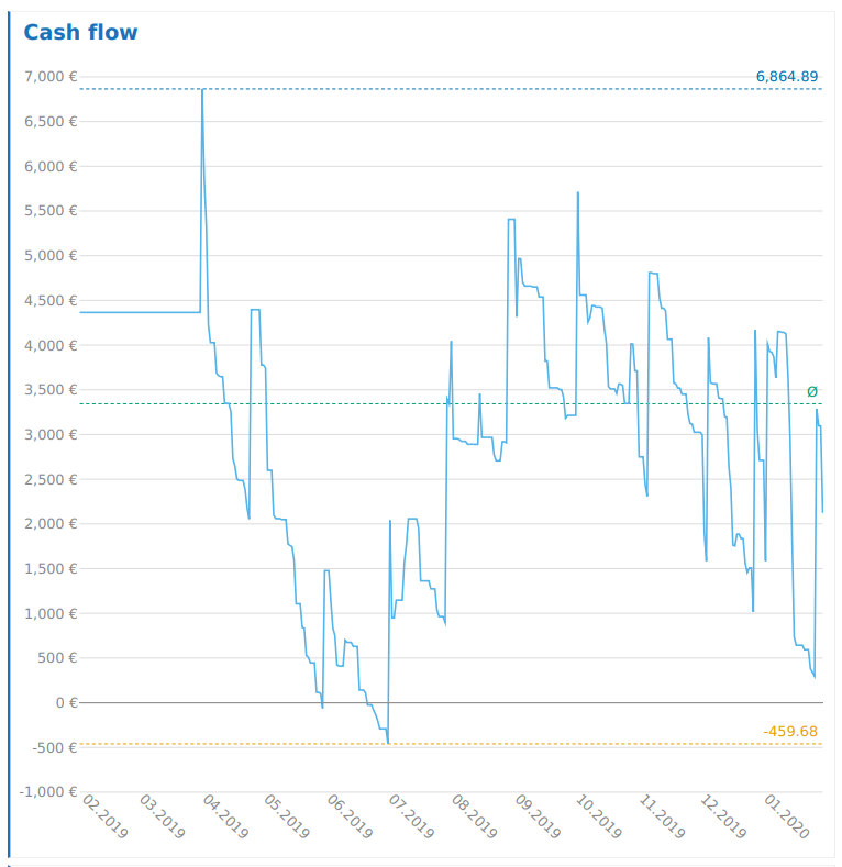 Cash Flow Analyse des Girokontos anhand von Musterdaten