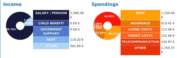 2 Diagramme über die Zusammensetzung der Einnahmen und Ausgaben