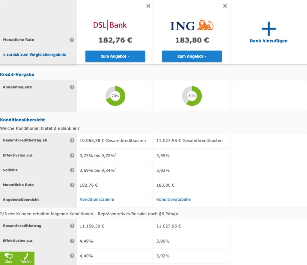 Laut Check24 ist die Annahmequote der DSL Bank sehr hoch