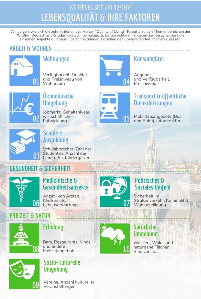 Infographik über Lebensqualität und ihre Faktoren