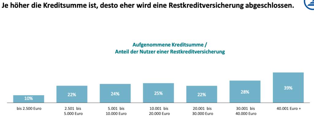Übersicht über den Anteil von Restschuldversicherungen, abhängig von der Kredithöhe.